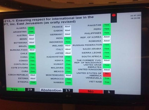 Tally of UN Vote on July 22, 2014 to investigate violations of international law in West Bank and Gaza (Credit: Ken Roth, Human Rights Watch)