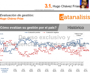 ChavezApprovalRating